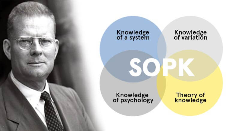 The System of Profound Knowledge Deming