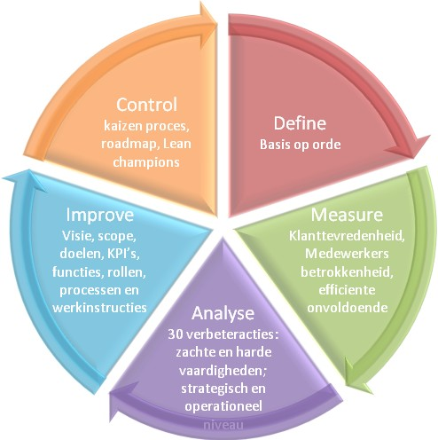 six sigma help desk case study Improving the efficiency of it help-desk service by six sigma management methodology (dmaic) a case study of c company 1 introduction 2 this research is conducted based on the application of six sigma.
