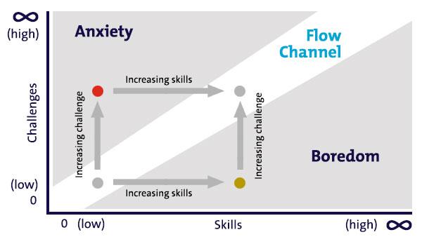 medewerkers flow