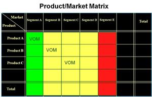 Product/Market matrix