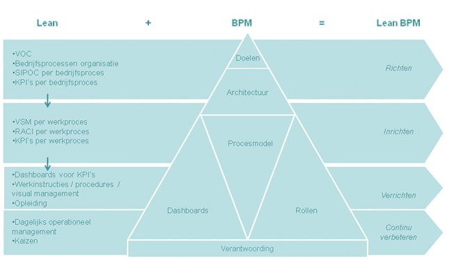 Lean BPM Tools
