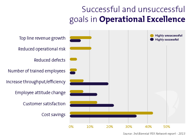 succesfactoren operational excellence