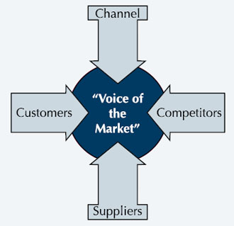 Voice of the market