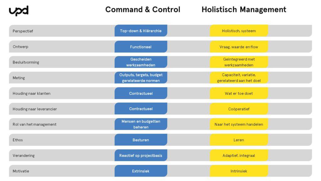 Verschil tussen scientific management en holistisch management