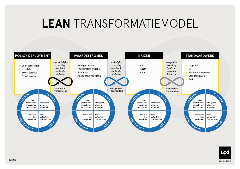 Lean Transformatiemodel