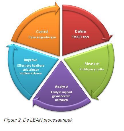 DMAIC Model