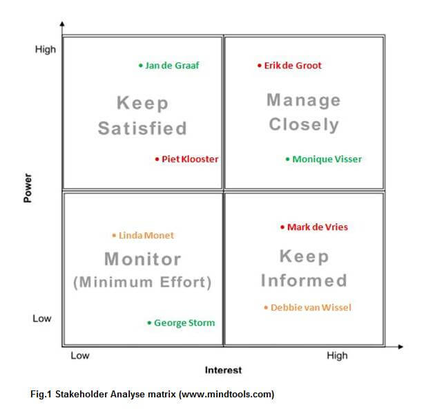 fig 1 stakeholder analyse