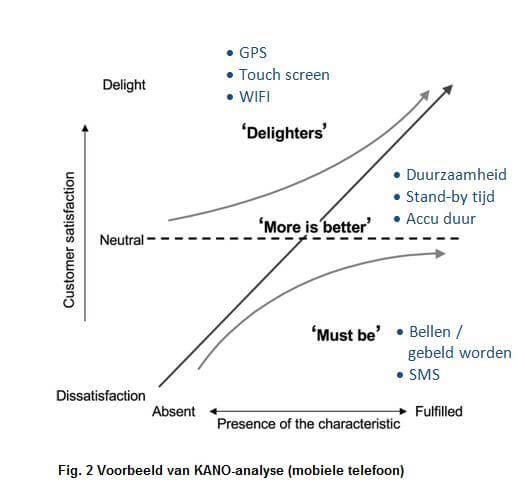 fig 2 kano analyse