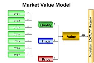 Market Value Model