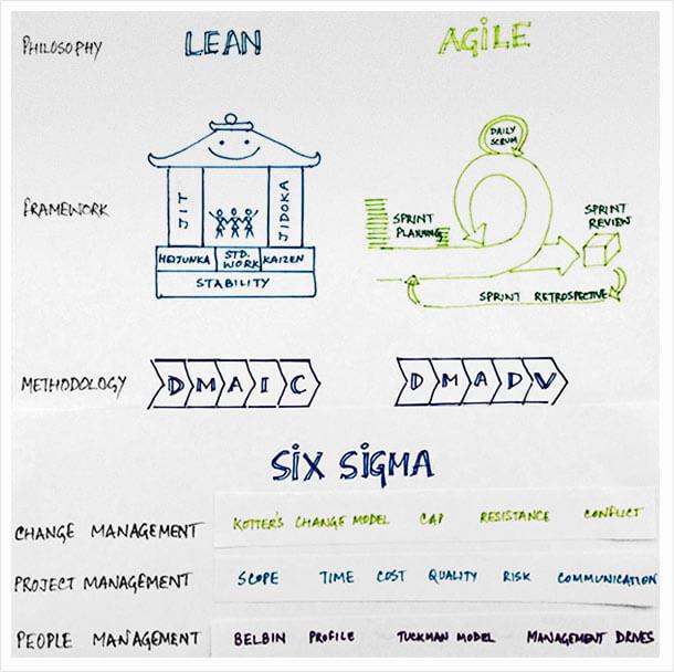 Lean Six Sigma and Agile