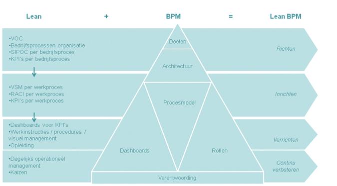 Lean BPM Tools