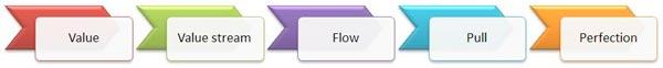 lean_flow