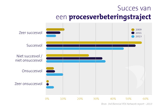 trends succes operational excellence