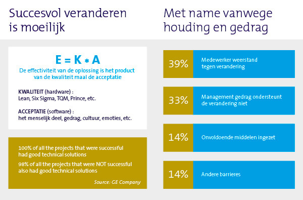 Lean Six Sigma als framework voor Operational Excellence