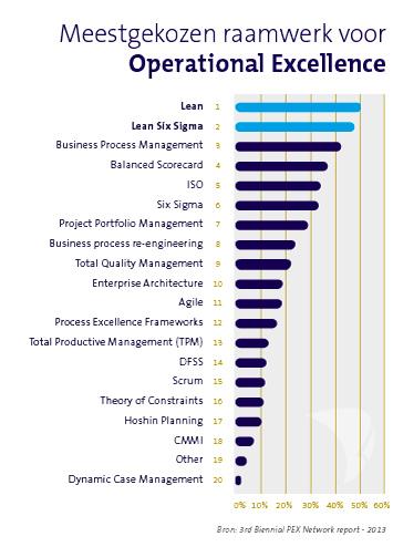 framework succesvol operational excellence