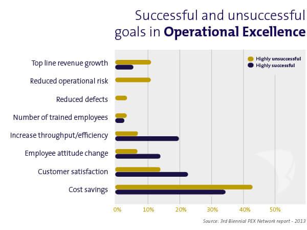 succesfactoren operational excellence