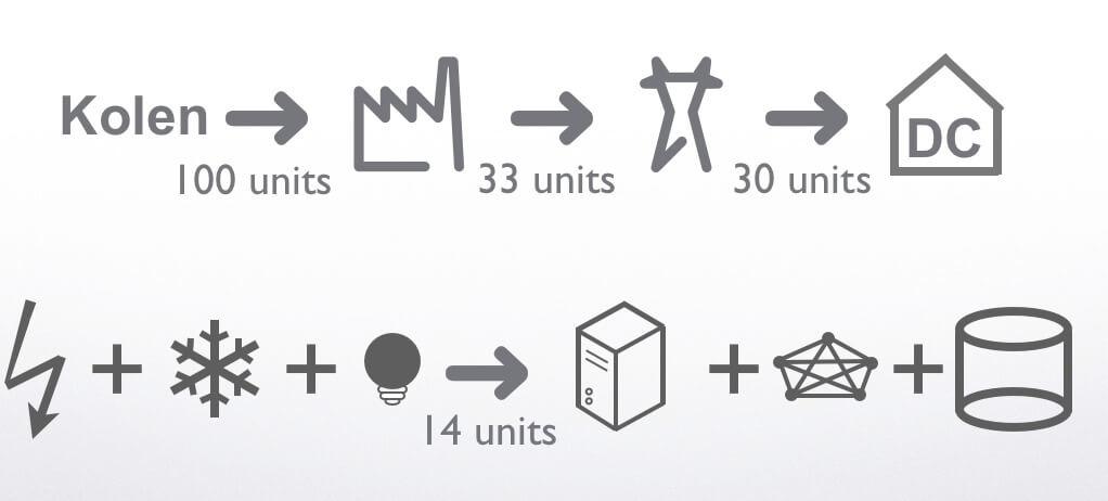 De IT energie supply chain