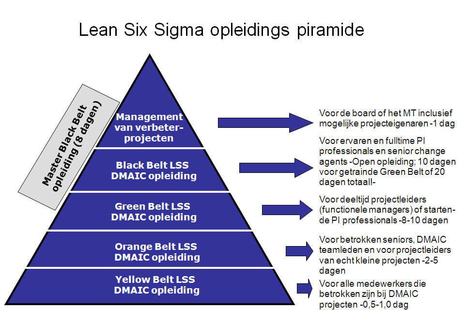 training piramide